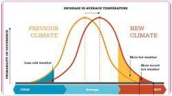 A capofitto in un disastro climatico